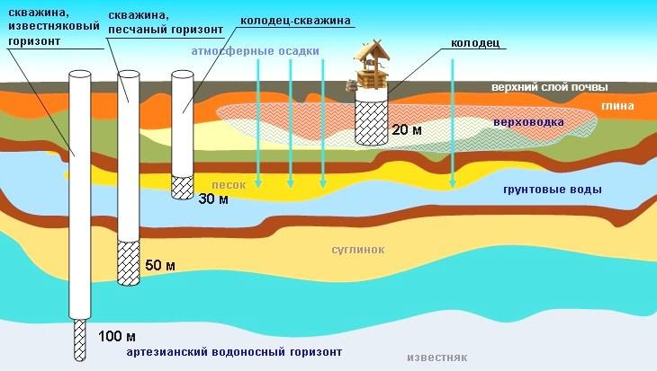 Как самому сделать анализ воды из скважины